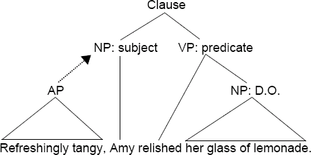 diagram of a real dangling modifier