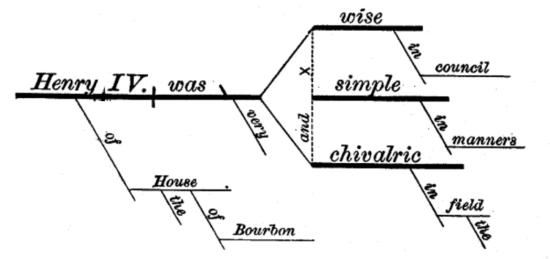 Reed-Kellogg diagram