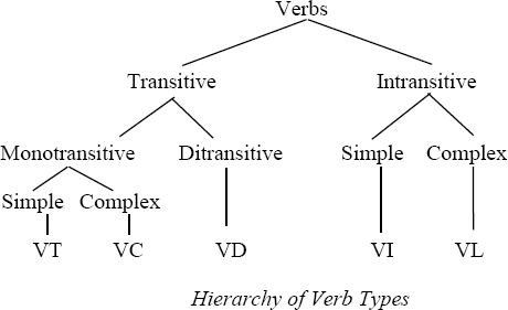 verb-type hierarchy