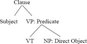 transitive structure