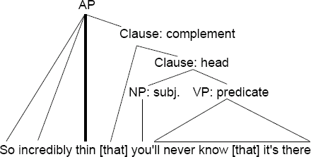 diagram of a fake dangling modifier