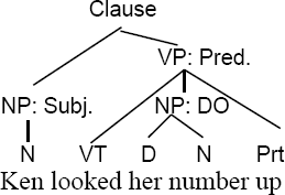 Prepositional phrases these diagrams imply that we consider particles to be separate constituents within the verb phrase some grammar books call verb particle combinations ccuart Choice Image