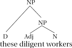Noun phrase structure if we are going to use this criterion for phrase hood though we get an odd result if the np is singular this diligent worker because diligent worker ccuart Gallery