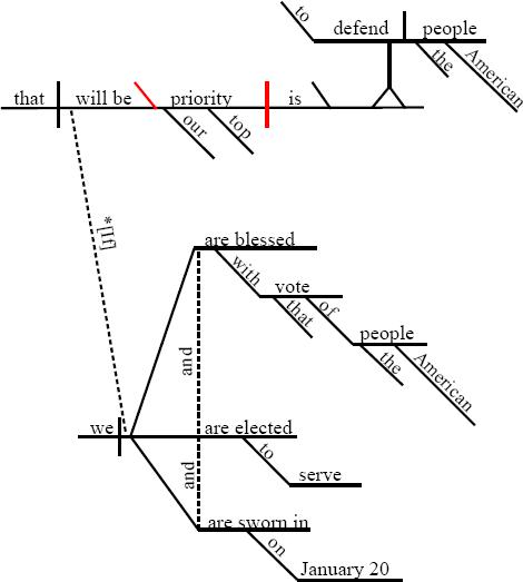 diagramming word salad